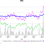 PMC (Performance Management Chart)
