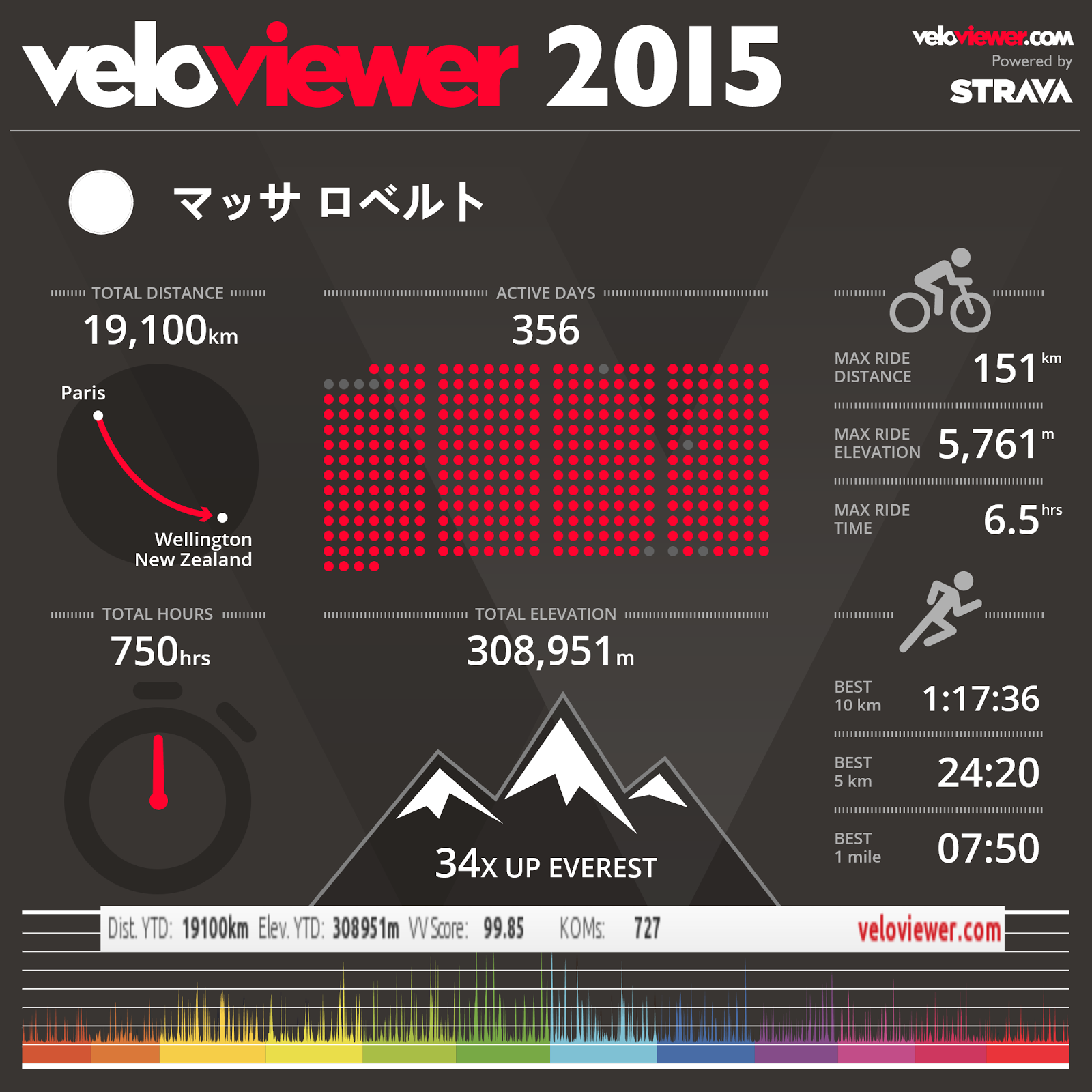 2014 vs 2015 (piccole disrcepanze con Veloviewer a cui appunto mancano 3 gg)